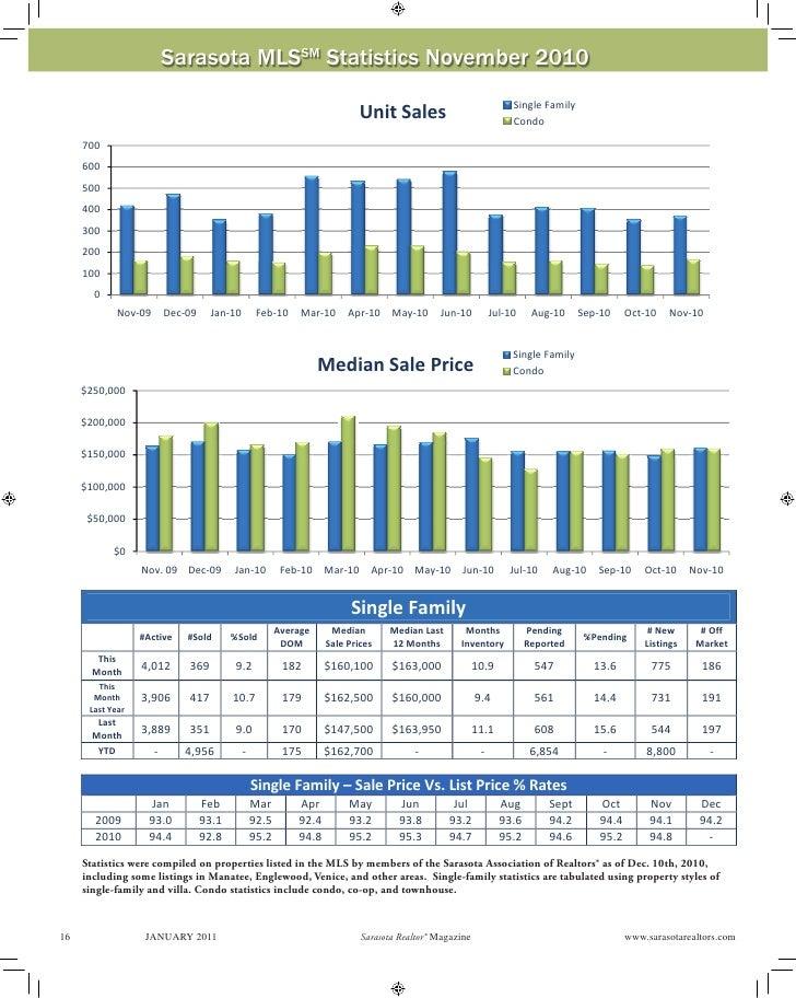 Sarasota MLSSM Statistics November 2010                                                                                   ...