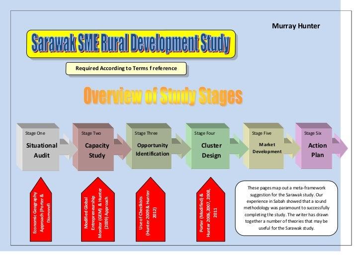 Community & Entrepreneurial Development Study Framework