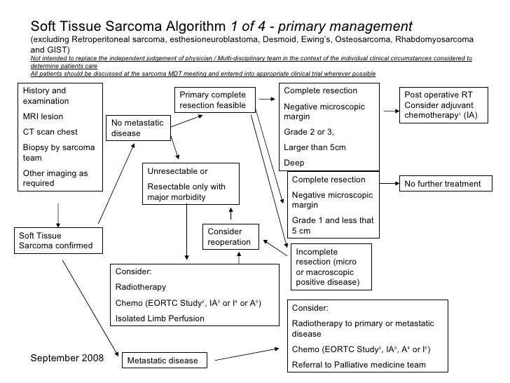 Soft Tissue Sarcoma Algorithm  1 of 4 - primary management (excluding Retroperitoneal sarcoma, esthesioneuroblastoma, Desm...