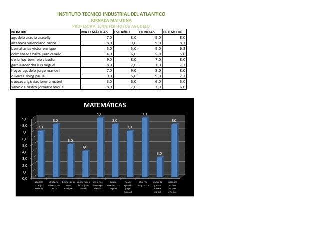 NOMBRE MATEMÁTICAS ESPAÑOL CIENCIAS PROMEDIO agudelo araujo aracelly 7,0 8,0 9,0 8,0 altahona valenciano carlos 8,0 9,0 9,...