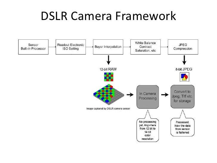 Digital Workflow Digital Workflow• Process