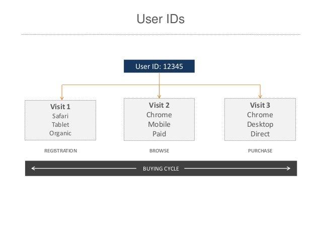 SAScon metric slides