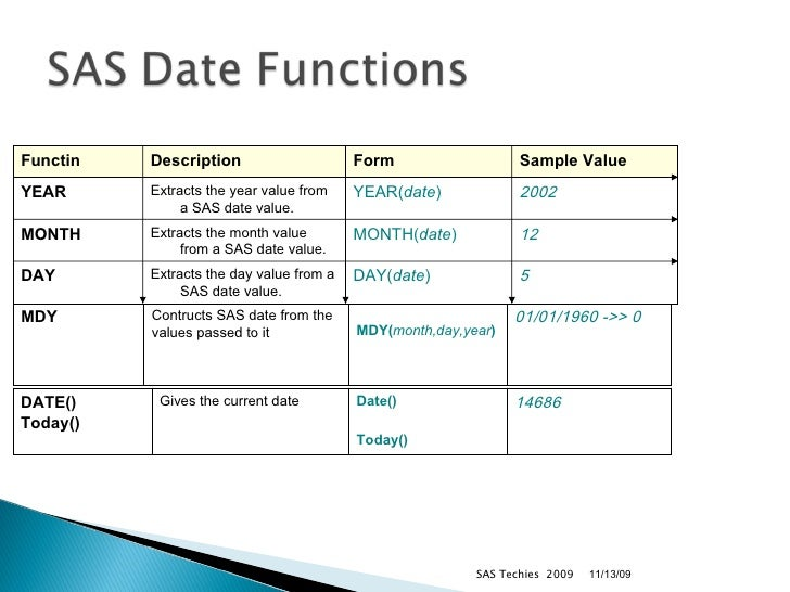 Sas date format in Perth