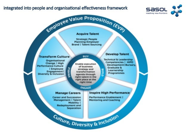 relationship between business strategy and organizational culture Relationship between talent management process and business strategy to obtain the success of the business strategy to get the organizational excellence.