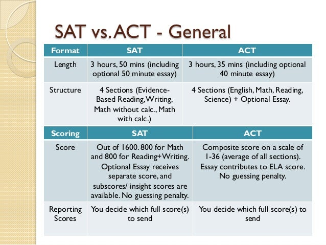 sat essay 9 Just because the sat essay is now optional doesn't mean you shouldn't pay attention to it in fact, it's all the more reason to make sure you do.