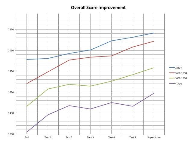 Is 2050 a good SAT score?
