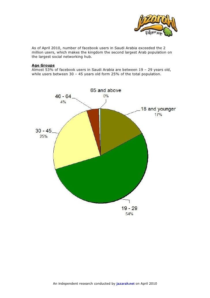 Jazarah.net: Saudi Arabia Facebook Fact Sheet – April 2010