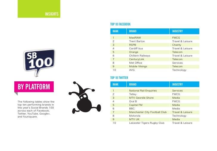 Social Brands 100 performance by platform