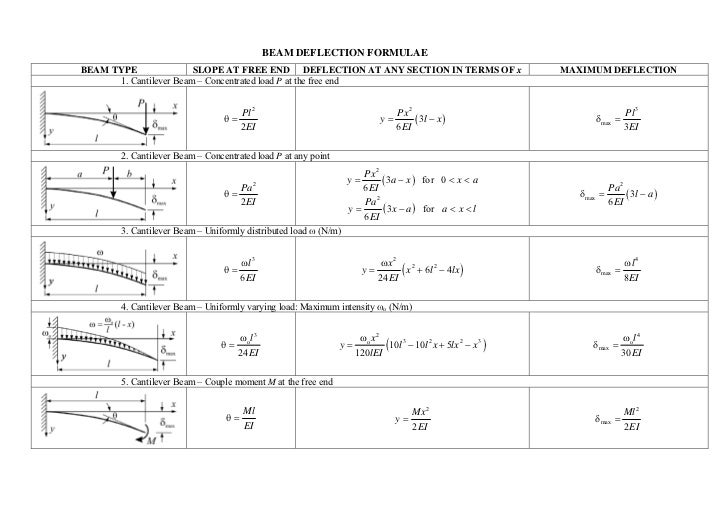 BEAM DEFLECTION FORMULAEBEAM TYPE               SLOPE AT FREE END DEFLECTION AT ANY SECTION IN TERMS OF x                 ...