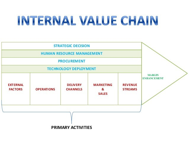 Sbi internal value chain