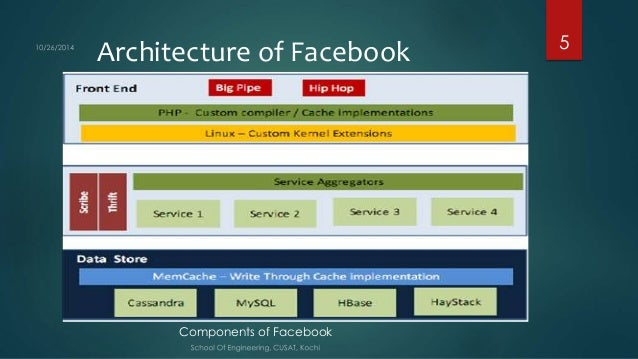 overview of facebook scalable architecture. Black Bedroom Furniture Sets. Home Design Ideas