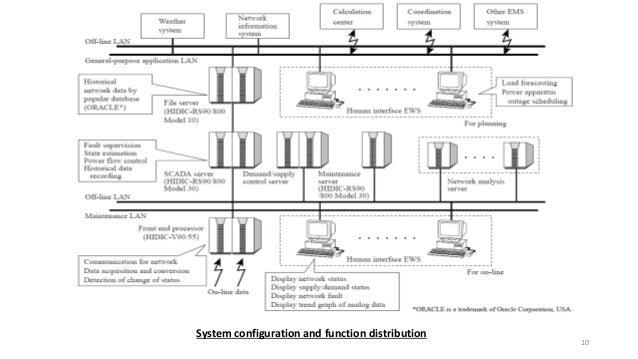 Scada substation automation prnsnt