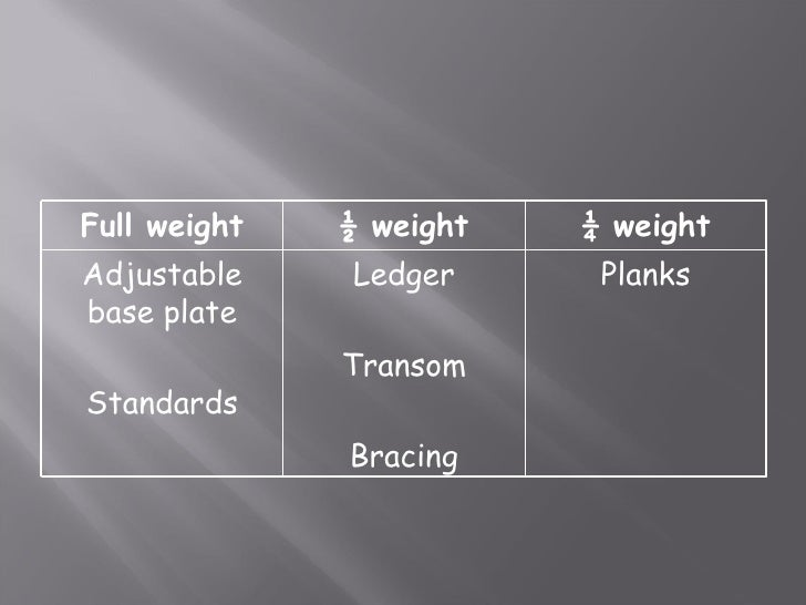 Medium Duty Scaffolding : Scaffold classes and duties cals