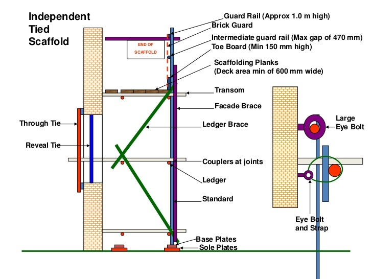Scaffolding Parts And Terms : Scaffolding