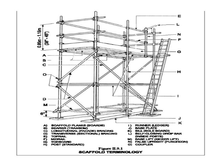 how to set up scaffolding on uneven ground