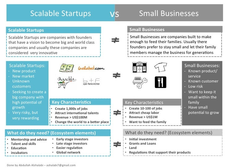 Scalable	  Startups	                                                            vs	                    Small	  Businesses	...