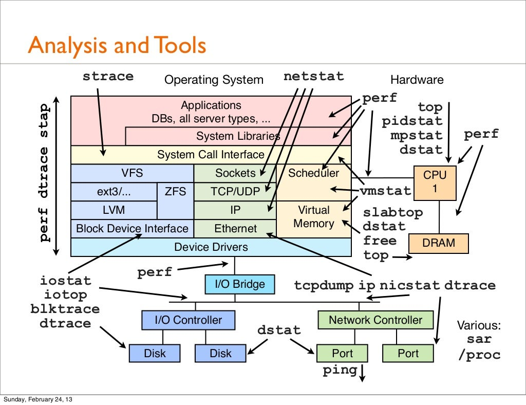 Analysis And Tools Strace Operating