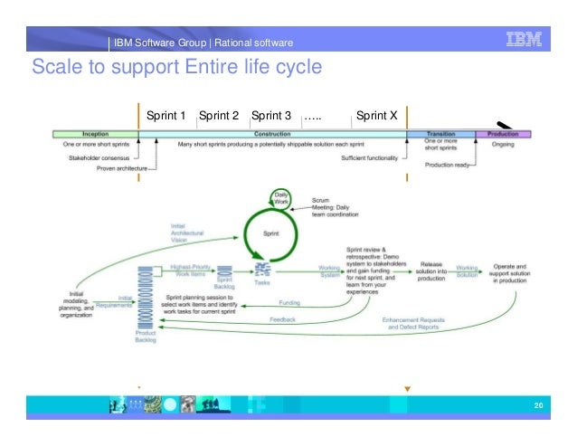 Sprint Cycle Scrum Entire Life Cycle Sprint 1