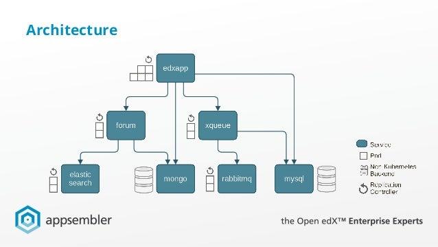 Scaling open edx with kubernetes for Architecture kubernetes