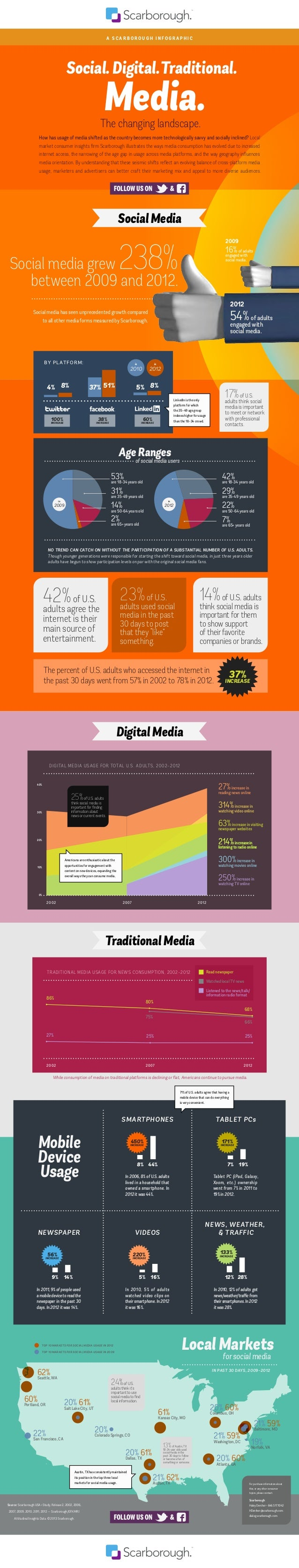 201220072002 TRADITIONAL MEDIA USAGE FOR NEWS CONSUMPTION, 2002–2012 86% 80% 68% 27% 25% 25% 75% 66% 201220072002 DIGITAL ...