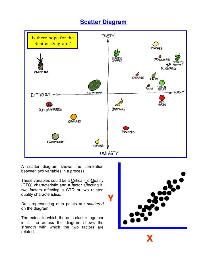 Scatter    Diagrams