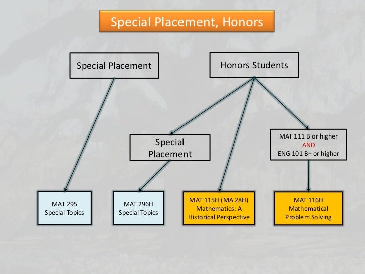 Online homework systems