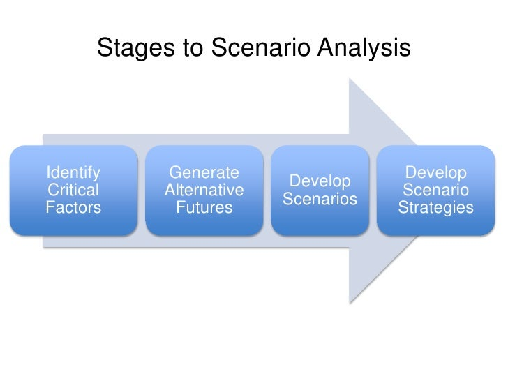 Scenario Analysis Planning For Uncertain Futures