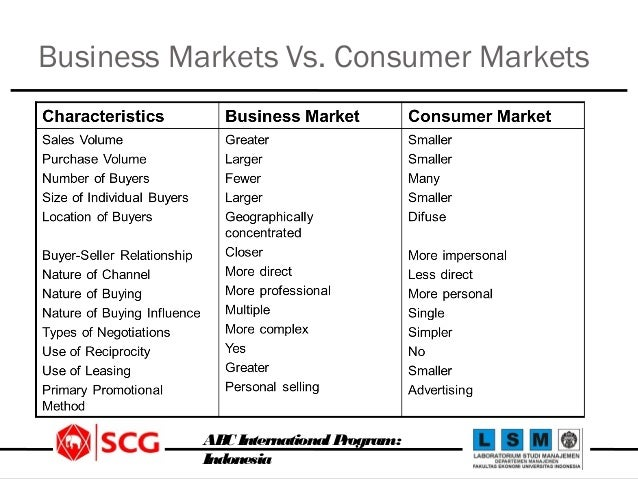 Difference between consumer market and non consumer market?