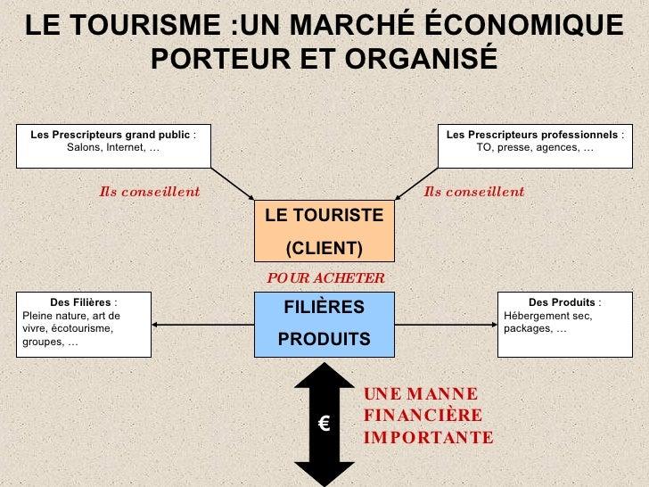 LE TOURISME :UN MARCH É   É CONOMIQUE PORTEUR ET ORGANIS É LE TOURISTE (CLIENT) Les Prescripteurs professionnels : TO, pr...