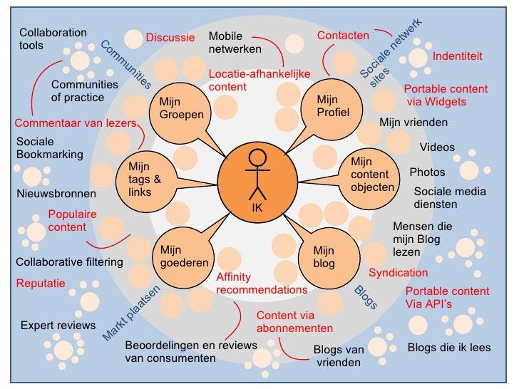 Mijn Profiel Mijn content objecten Mijn Groepen Nieuwsbronnen Sociale media diensten Mijn tags & links  Expert reviews Blo...