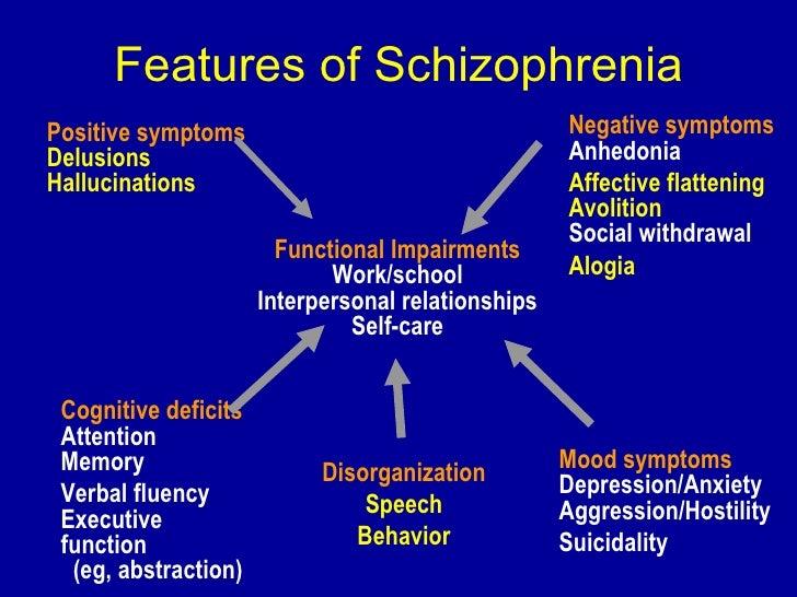 ... For > Posit... Schizophrenia Positive Symptoms