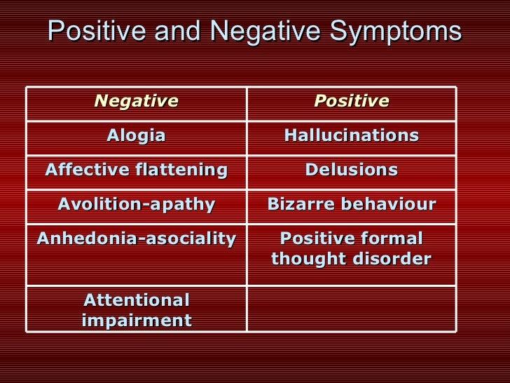 positive and ne... Schizophrenia Positive Symptoms