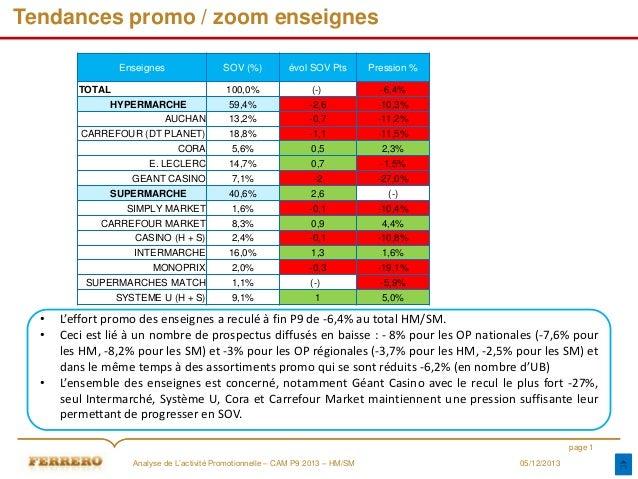 Tendances promo / zoom enseignes Enseignes  SOV (%)  évol SOV Pts  Pression %  100,0%  (-)  -6,4%  59,4%  -2,6  -10,3%  AU...