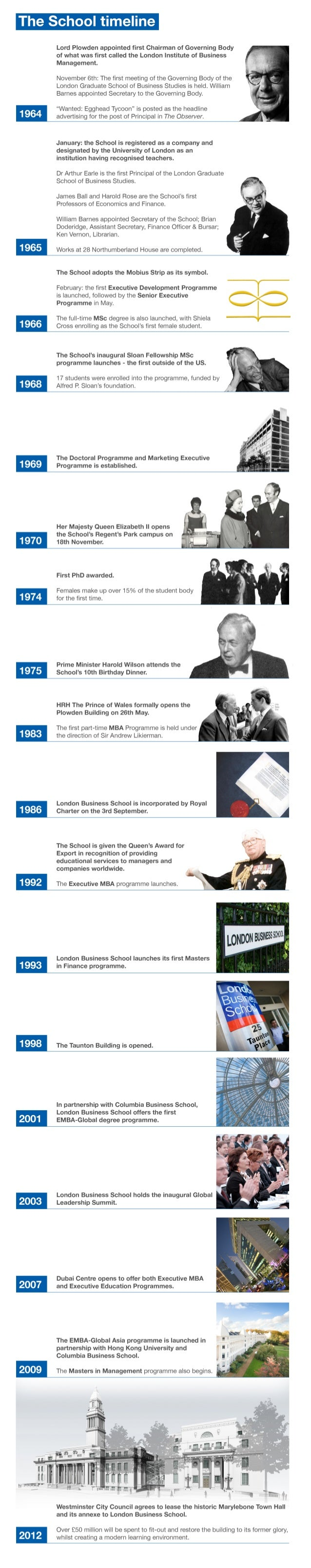 The history of London Business School