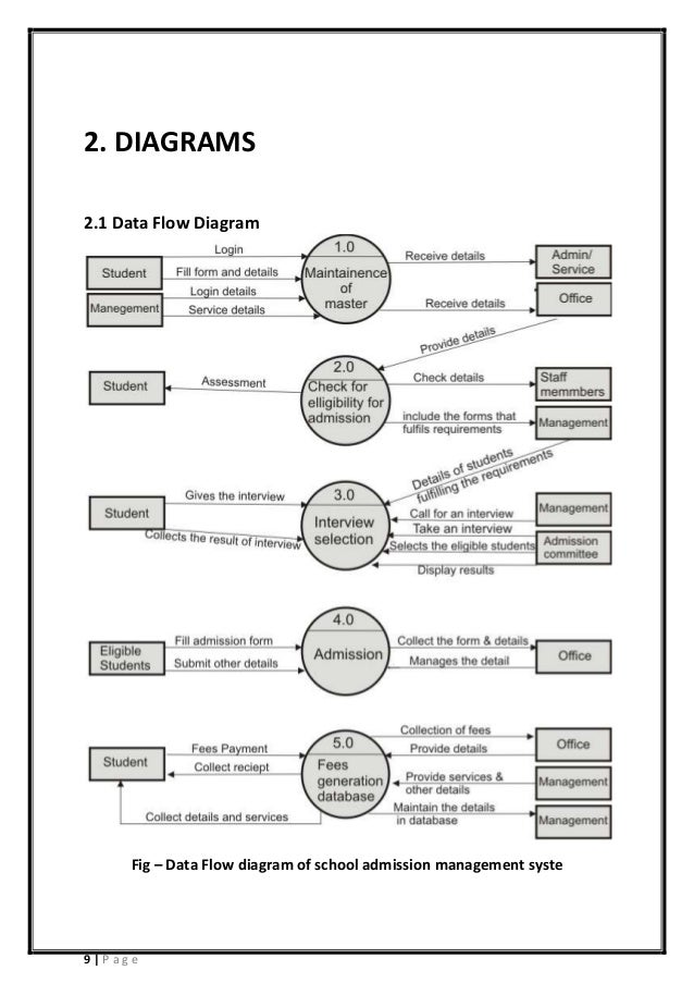 new level 2 dfd diagram for library management system