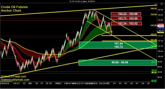 SchoolOfTrade.com Day Trading Newsletter 06-02-14 Click here to register for the Free Trial! =============================...