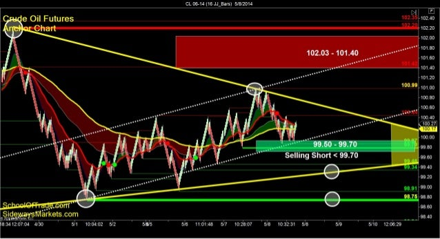 SchoolOfTrade.com Day Trading Newsletter 05 08 14 Click here to register for the Free Trial! =============================...