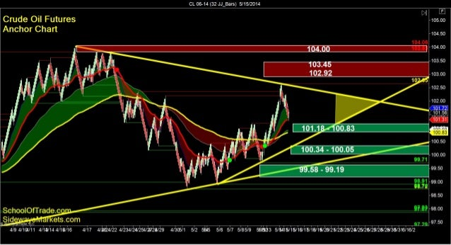 SchoolOfTrade.com Day Trading Newsletter 05-15-14 Click here to register for the Free Trial! =============================...