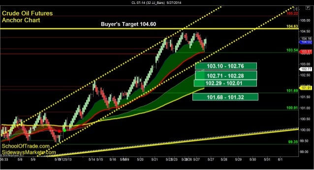 SchoolOfTrade Day Trading Newsletter 05-27-14 Click here to register for the Free Trial! =================================...