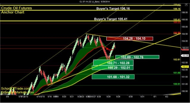 SchoolOfTrade.com Day Trading Newsletter 05-29-14 Click here to register for the Free Trial! =============================...