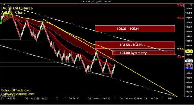 Profit from Sell-off on Russell | SchoolOfTrade Newsletter 07/08/14