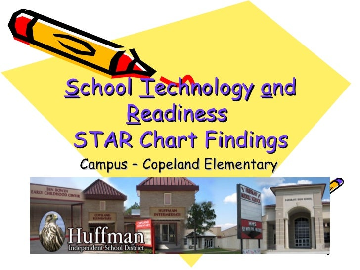 S chool  T echnology  a nd  R eadiness  STAR Chart Findings Campus – Copeland Elementary