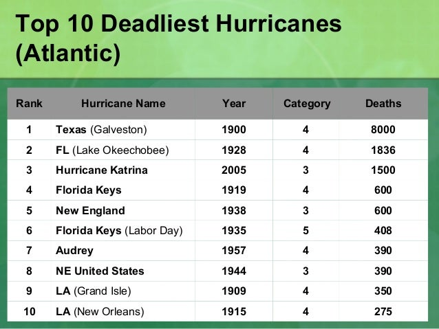 How Natural Disasters Impact The Environment 2013