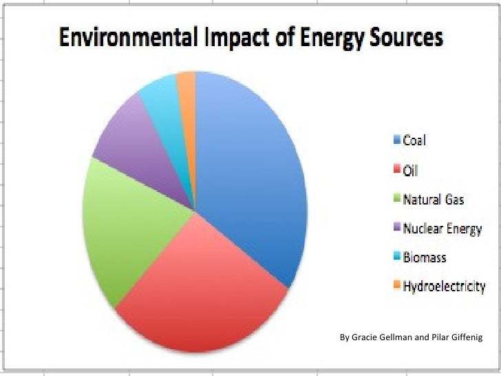 Environmental Impact of Energy Sources
