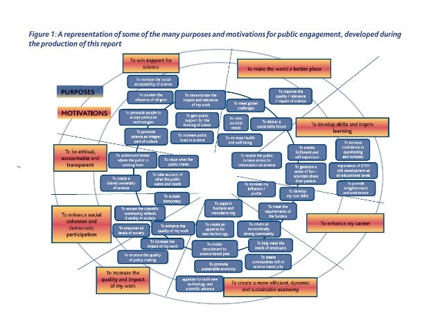 SCC2013 - Introduction to science communication diagram