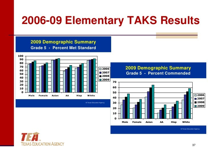 taks essay 4 3 and 4 year old prek faqs about high-quality prek program data and reports ece grants students for whom taks is a graduation requirement.