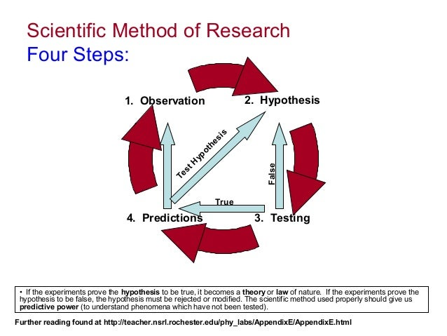 scientific method thesis The methods section this is the how section of your research report precision and exact details are key to this section, but do not include irrelevant material this concrete infomation is usually presented in simple past tense, either active voice (we collected water samples every three days) or passive voice (samples.
