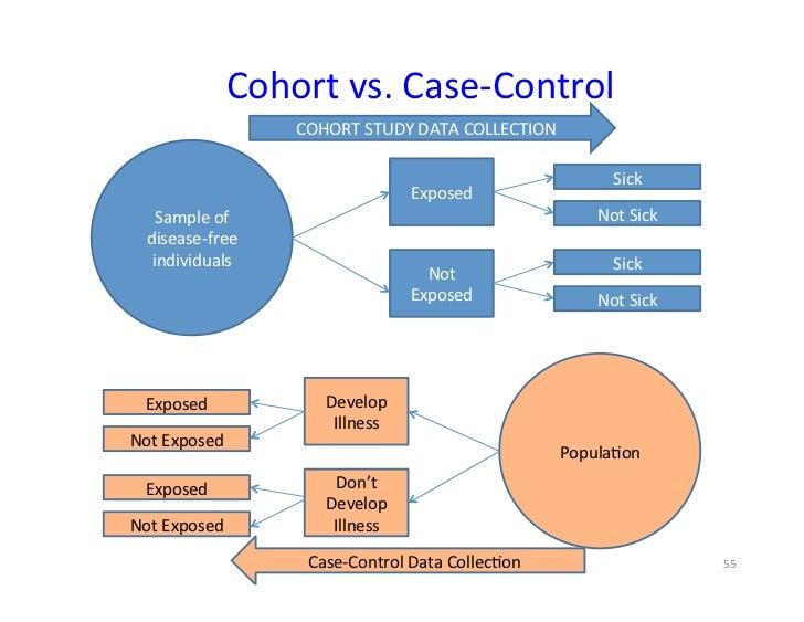 case cohort study analysis
