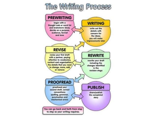 Writing pro
