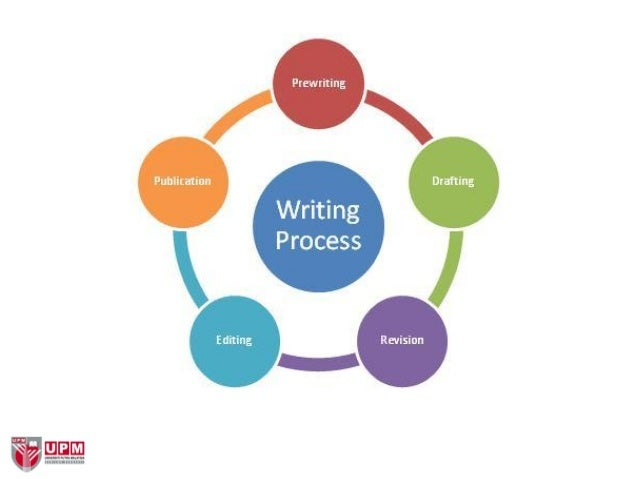 What are the most difficult aspects of writing and the writing process?